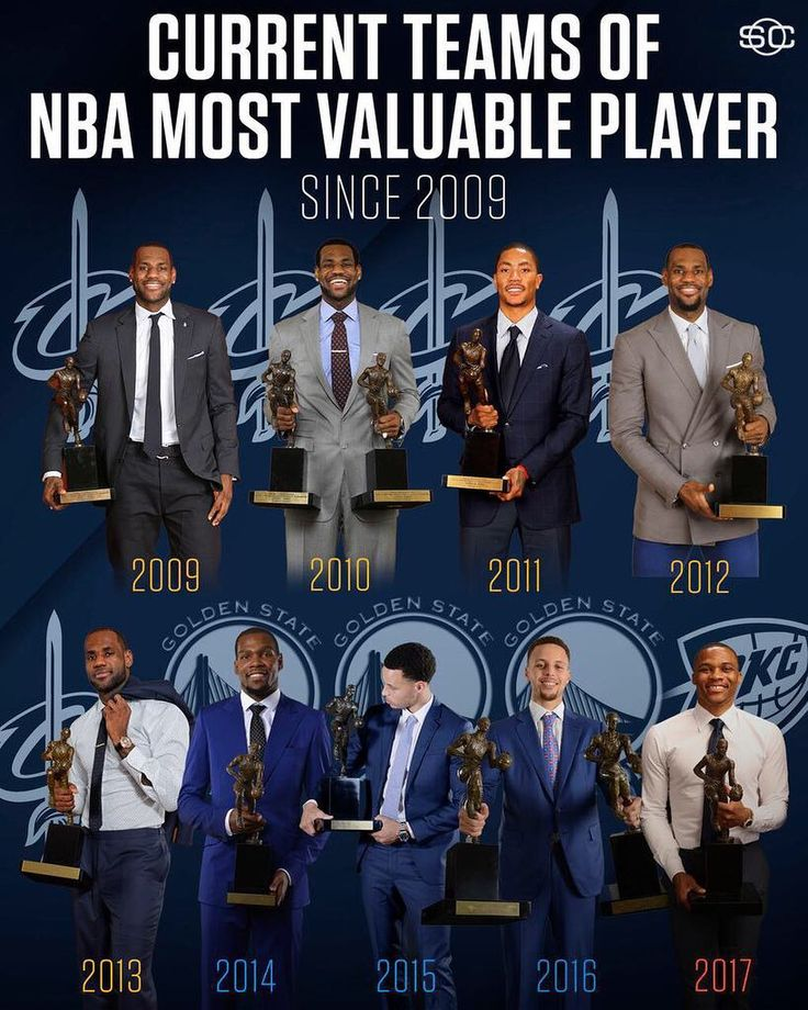 Now every NBA MVP winner from 2009-2016 is on either the Cavs or Warriors.