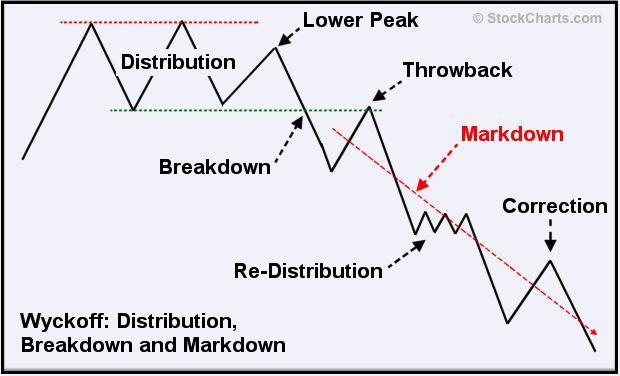 Best beta distribution for forex market