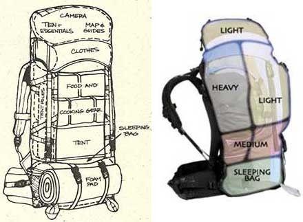 30 truques para usar em acampamentos e mochilões