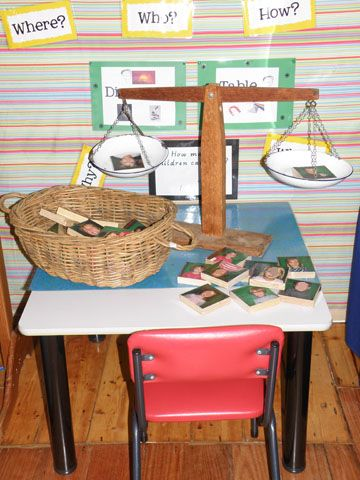 Irresistible Ideas for play based learning » Holy Trinity Kindergarten
