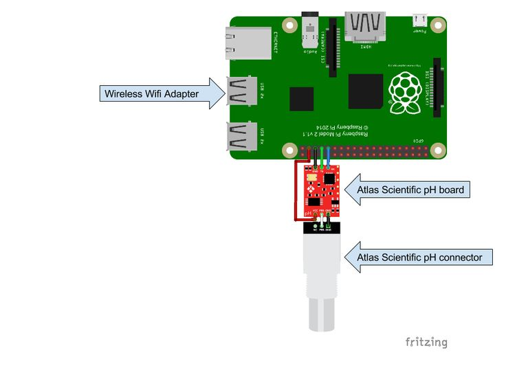 This is a basic project to connect and transmit pH sensor data with a Raspberry Pi over the internet to the cloud. If there is time we'll do some measurement modeling and see if we can build a kalman filter to estimate the measurement.