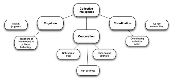 Collective intelligence - Wikipedia, the free encyclopedia