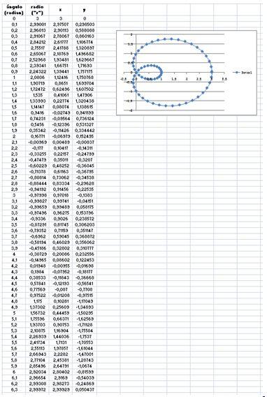 Clases Cursos y Talleres: ¿Cómo Graficar Coordenadas Polares en Excel?