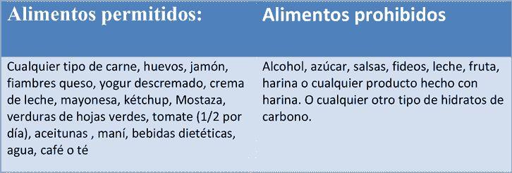 fase1 dieta cetogénica