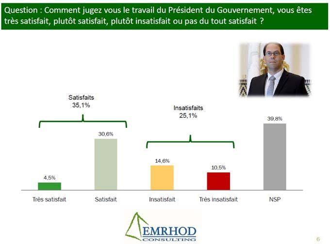 """Youssef Chahed doit se contenter d'un petit 35,1% de taux de satisfaction pour son entrée dans le sondage politique d'EMHROD.  Le """"Très satisfait"""" se compte sur les bouts des doigts d'une main avec un 4,5%.  Les clairement insatisfaits représentent 25,1% des personnes ayant participé à ce sondag"""