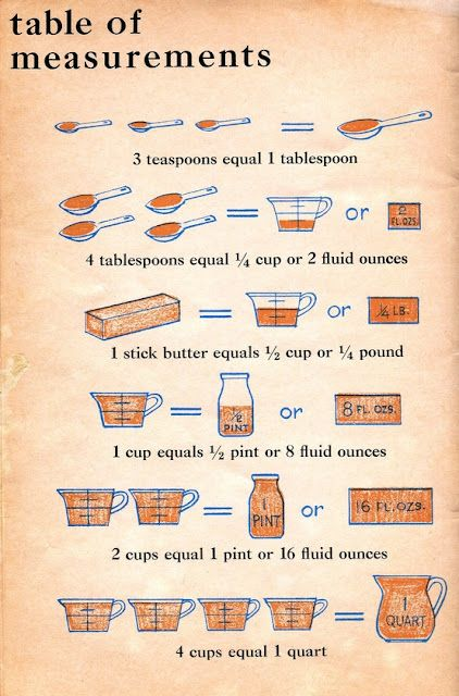 Vintage Table of Measurements - good for young beginning cooks print laminate