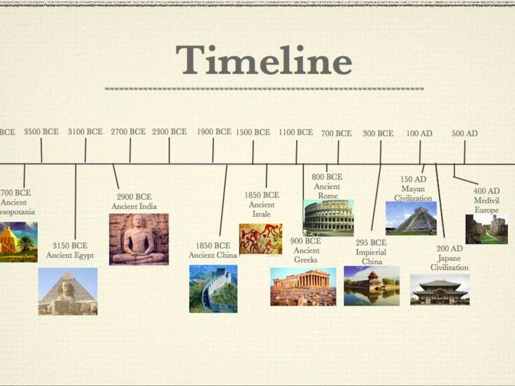 timeline of civilizations