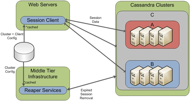 Architecture Overview  The session store system is implemented by two dedicated Cassandra clusters, a custom session client integrated into the front-end Web application, and cleanup maintenance services running on other middle tier infrastructure.    The figure above shows an overview of the architecture.