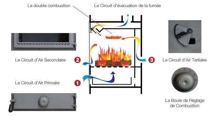 Schéma de poêle à bois à double combustion Alphastar, une innovation Oliger