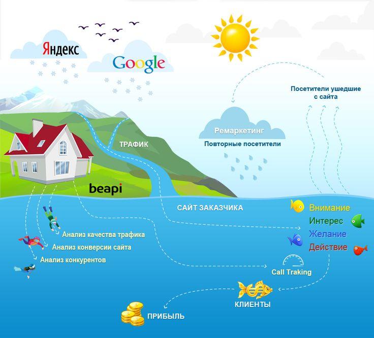 Контекстная реклама в интернете - Google AdWords, Яндекс Директ