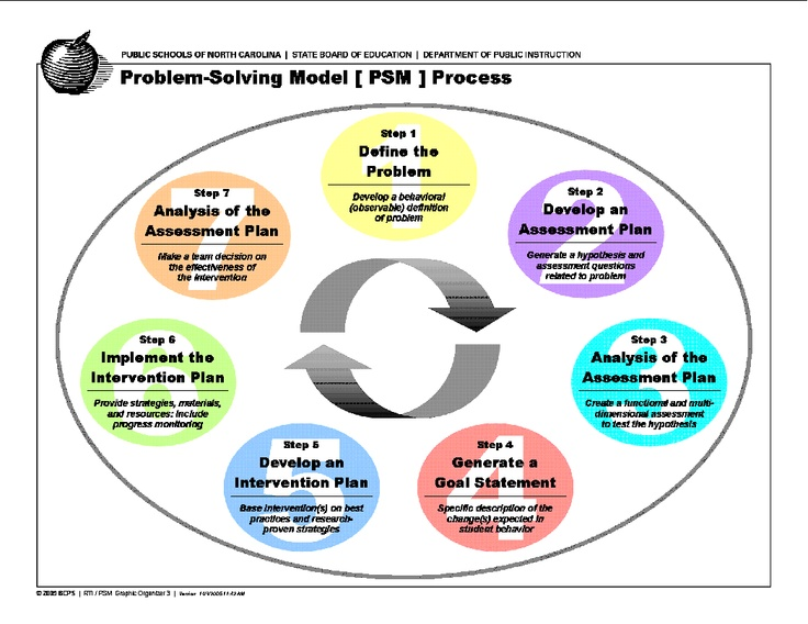 51 best RTI \ SST images on Pinterest Struggling readers, 2nd - rti coach sample resume