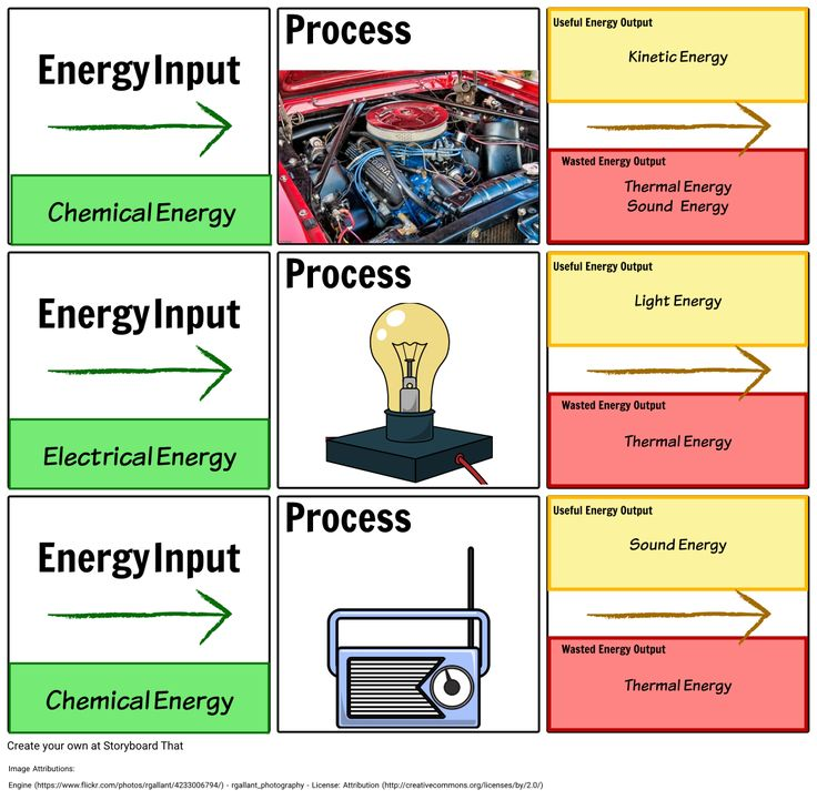 Types of Energy Energy Transfers Energy is conserved