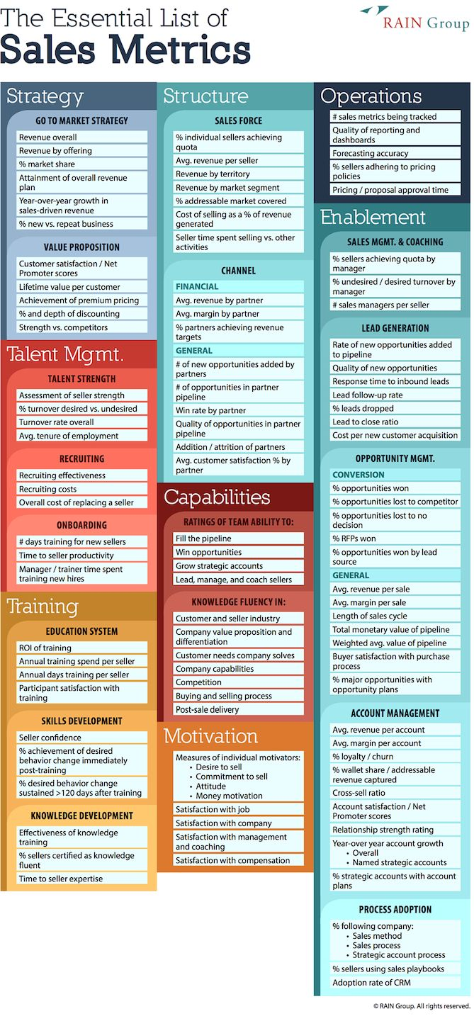 Sales Skills For Resume 397 Best Sales Images On Pinterest  Business Entrepreneur Business .
