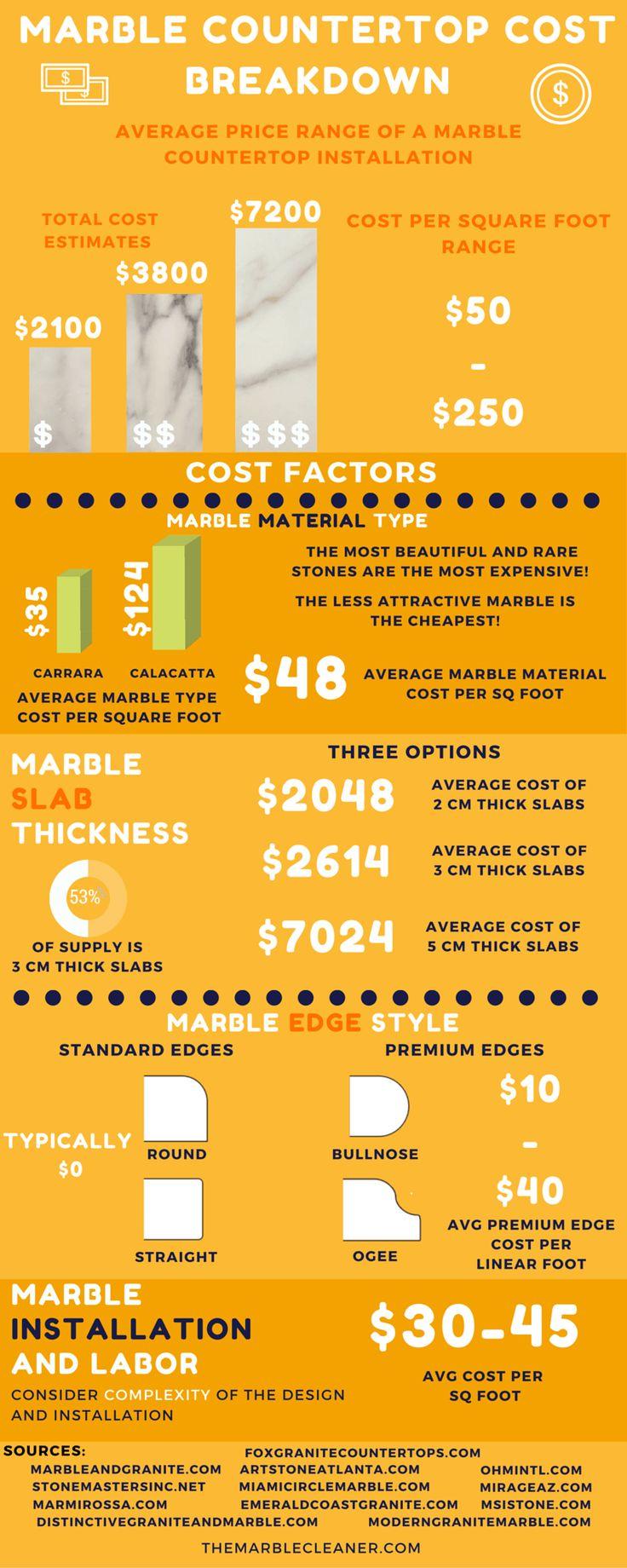 marble countertop cost breakdown