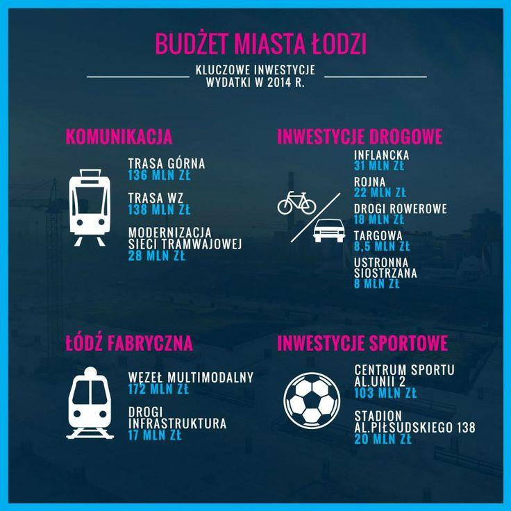 [Łódź] Budżet miasta Łodzi na 2014 rok - główne kierunki inwestycji