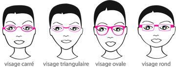 Conseils pour bien choisir votre monture de lunettes