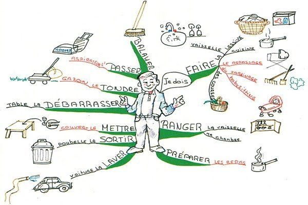 Mind maps can be used to learn grammar and vocabulary. They are also useful for organizing thoughts on a topic in the target language before engaging in a conversation or writing about a particula…