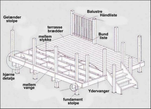 Konstruktion og opbygning af terrasse i robinie træ - send os en mail! - SkovTrup