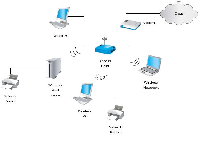this network diagram illustrates use of a wireless router as the central device of a home - Designing A Home Network