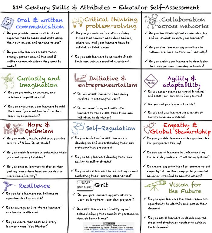 The Other 21st Century Skills: Educator Self-Assessment | User Generated Education