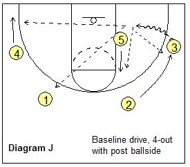 1300 best Basketball Coaching images on Pinterest