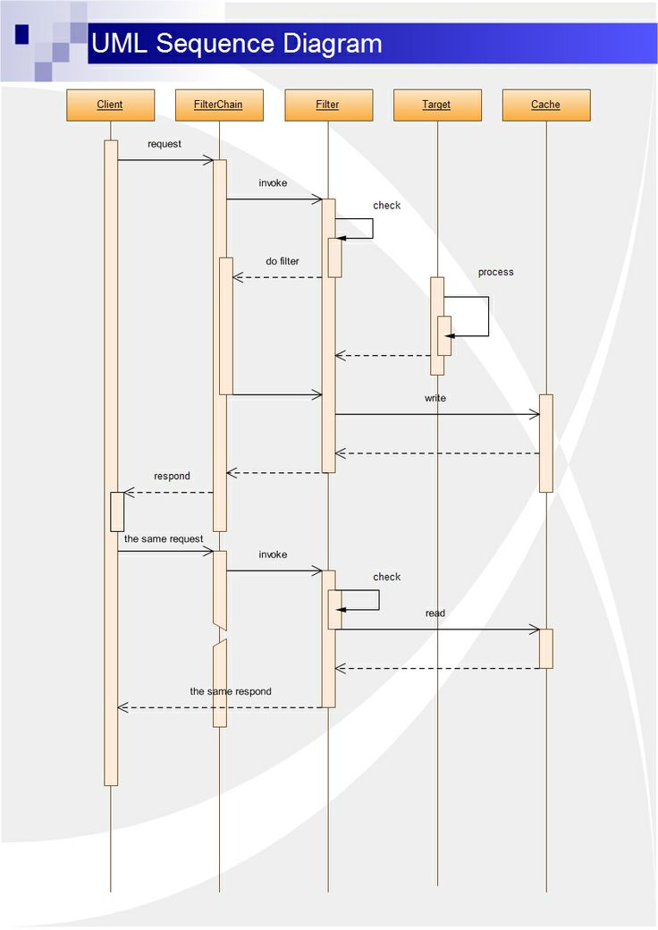 A UML sequence diagram is an interaction diagram that shows how processes operate with one another and in what order. UML sequence diagrams are used to show how objects interact in a given situation. The interaction in a sequence diagram starts near the top of the diagram and ends at the bottom.