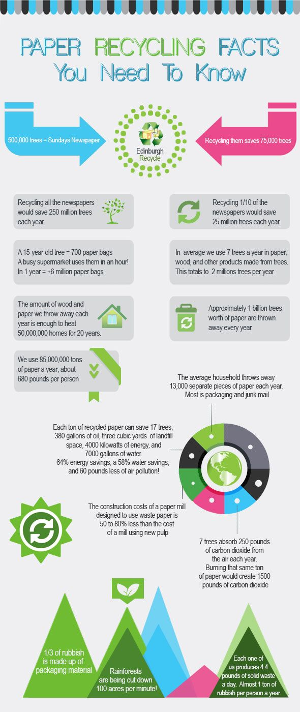 Best 25 recycling facts ideas on pinterest recycling for Facts about going green