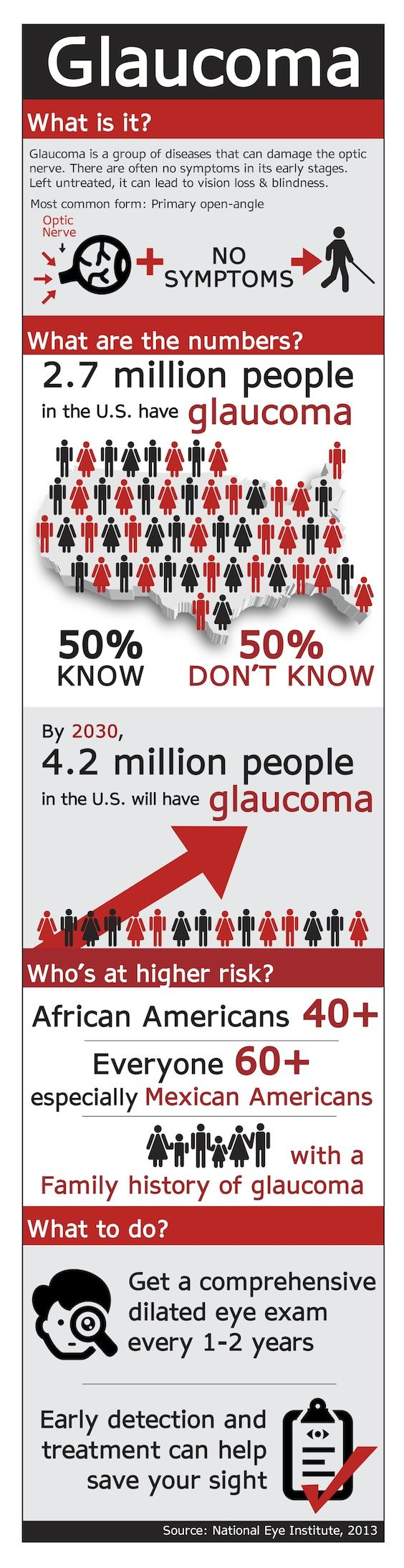 Glaucoma is a disease that many people have, but don't realize they do. No symptoms, how scary. Get a comprehensive eye exam at least every two years.