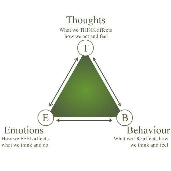 thoughts on counseling The diagram below can be used to understand the interconnectedness of thoughts tips for therapists, types of psychotherapy | tagged cbt, counseling explained, emotions and behaviors, interconectedness of thoughts one thought on  the thoughts, emotions, and behaviors triangle  gaby.