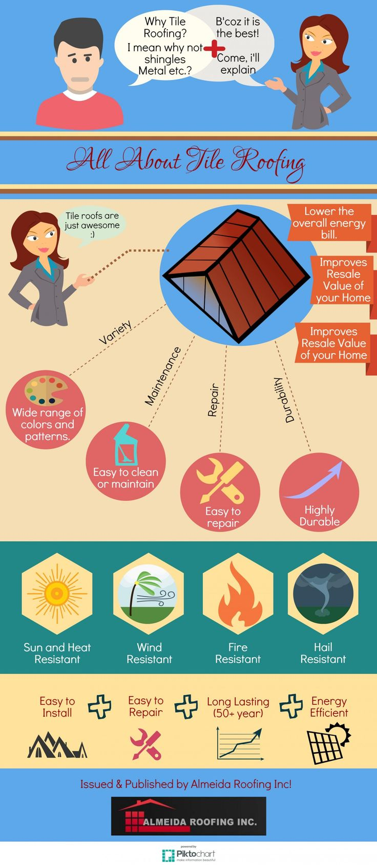 All you Need to Know About Tile Roofing # ...