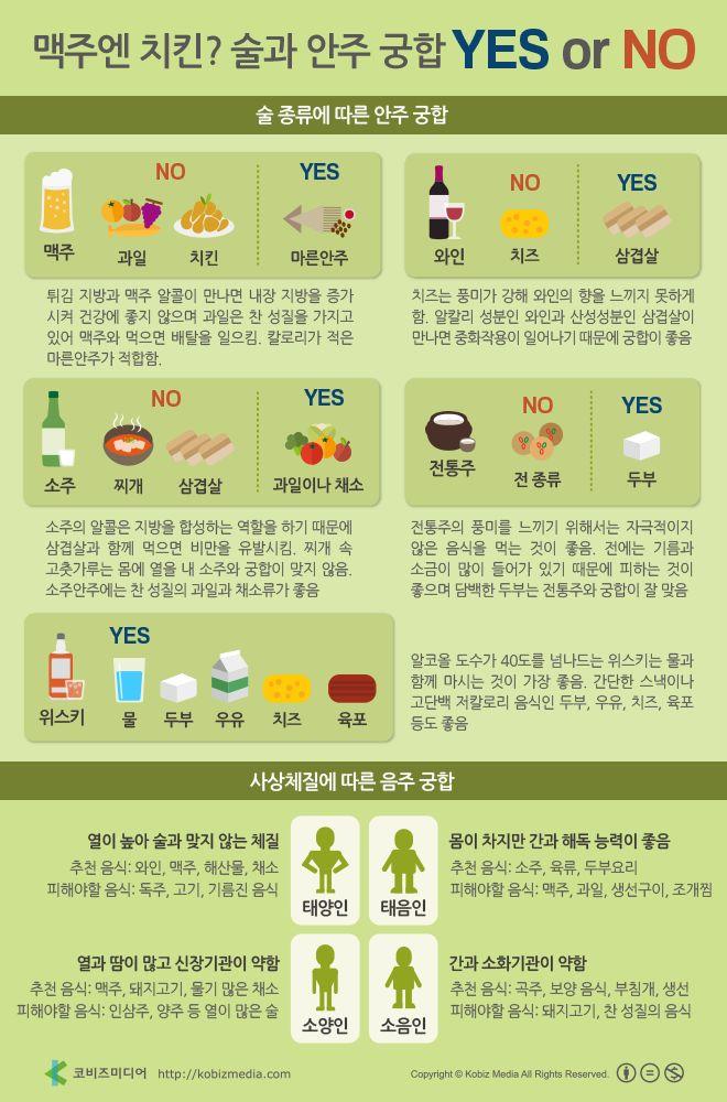 [Korean] 맥주엔 치킨? 술과 안주 궁합 YES or No #liquor #infographic #health