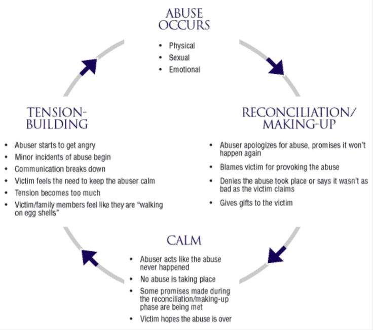 breaking the cycle of sexual abuse which will require sexual abusers to be prosecuted The resource breaking the cycle of abuse : how to move beyond your past to create an abuse-free future, beverly engel.