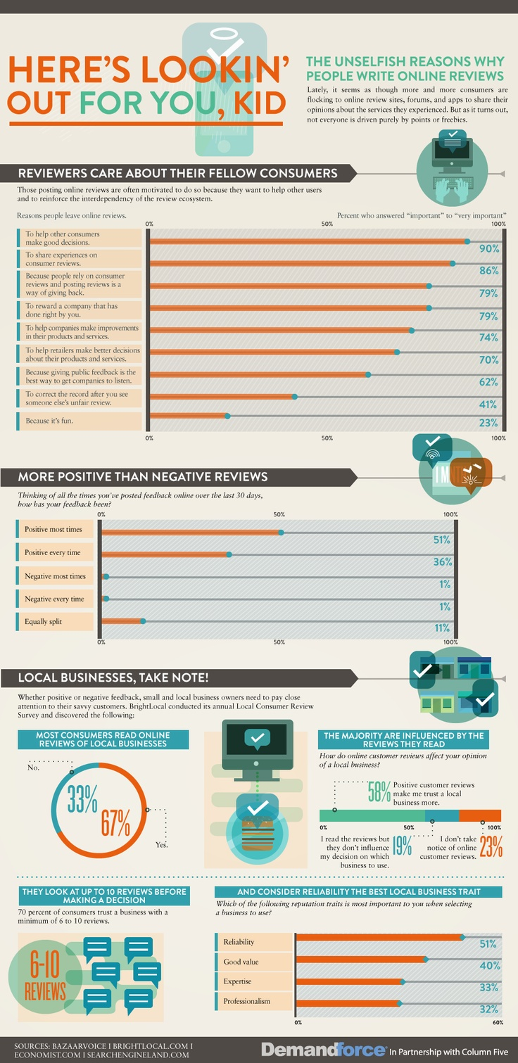 Online reviewers are altruistic [infographic] | Econsultancy: Reviews Online, Online Reviews, Write Online, Onlinereviews, Social Media, Socialmedia, Reviews Infographic, Unselfish Reasons