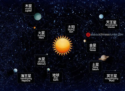 Study the Solar System - Pics about space