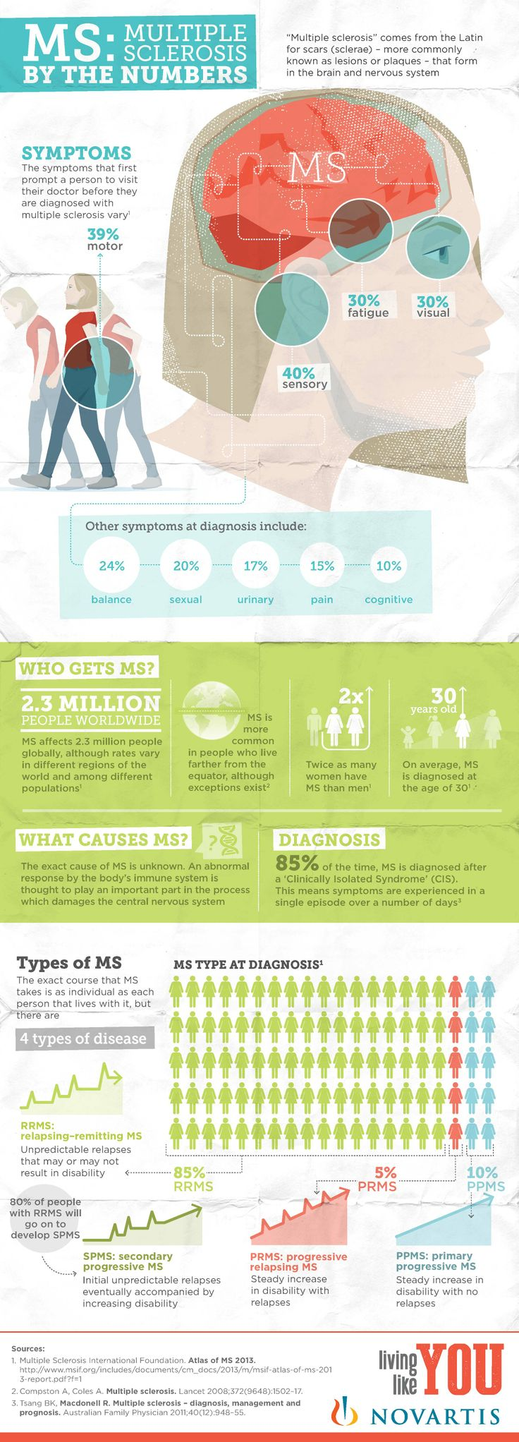 Test your knowledge on facts and figures of multiple sclerosis with this infographic.