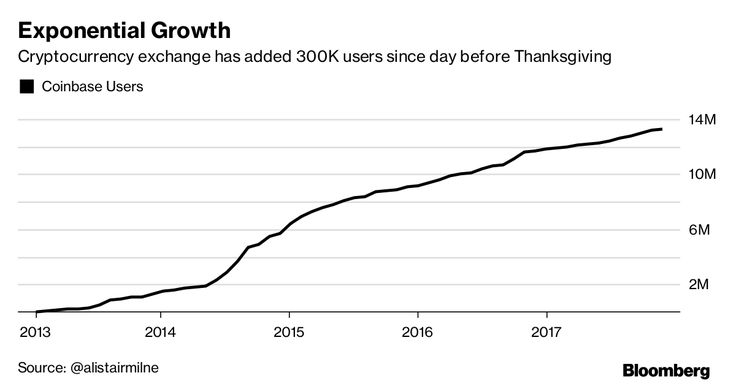 The Number of New Bitcoin Accounts Is Skyrocketing