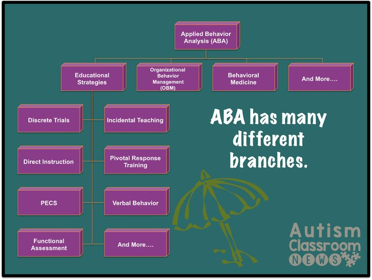 Best Aba Resources Images On   Autism Autism Helper