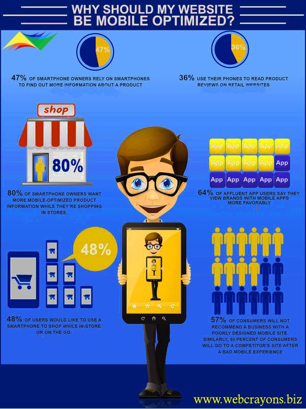 Check out the reason behind that, why Mobile Optimization Is Important to Your Business! By #WebCrayons in #Melbourne #australia