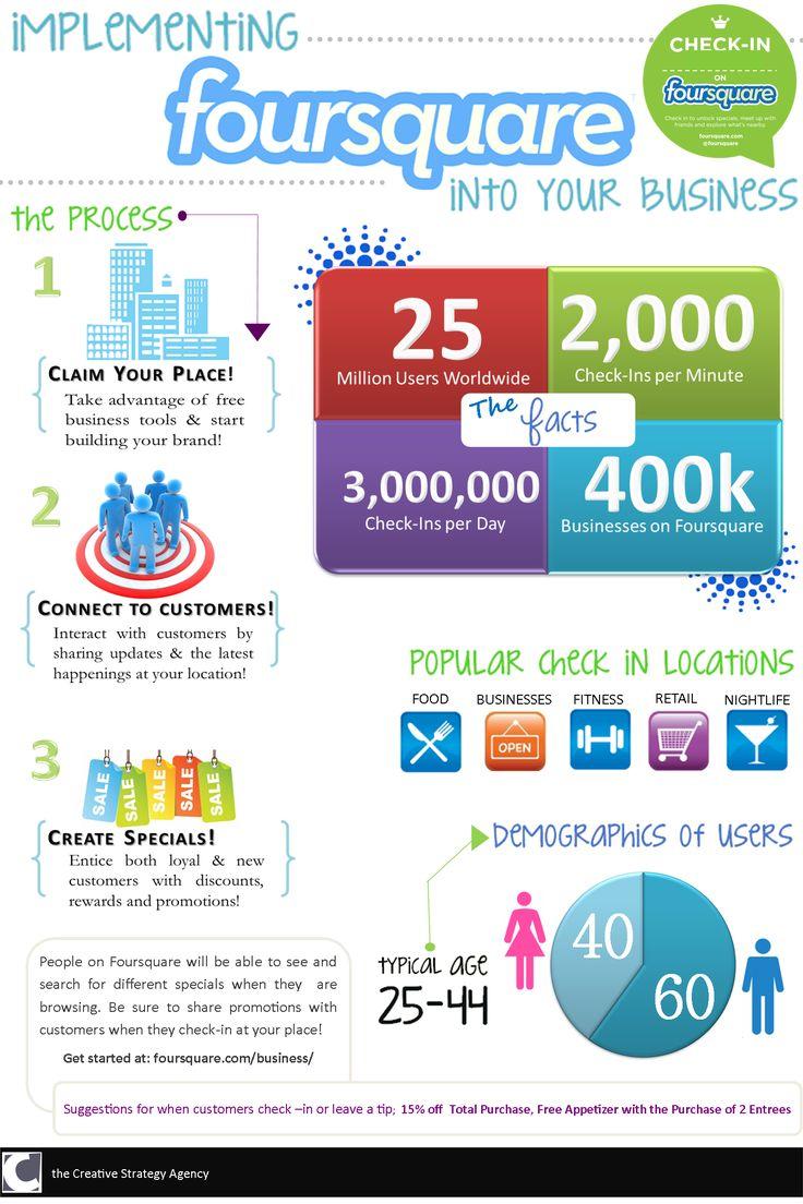 Foursquare Marketing Infographic. More Foursquare tips at http://getonthemap.us/foursquare/blog #573tips #foursquare