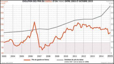 Évolution des prix du gazole et du tabac entre 2003 et octobre 2015