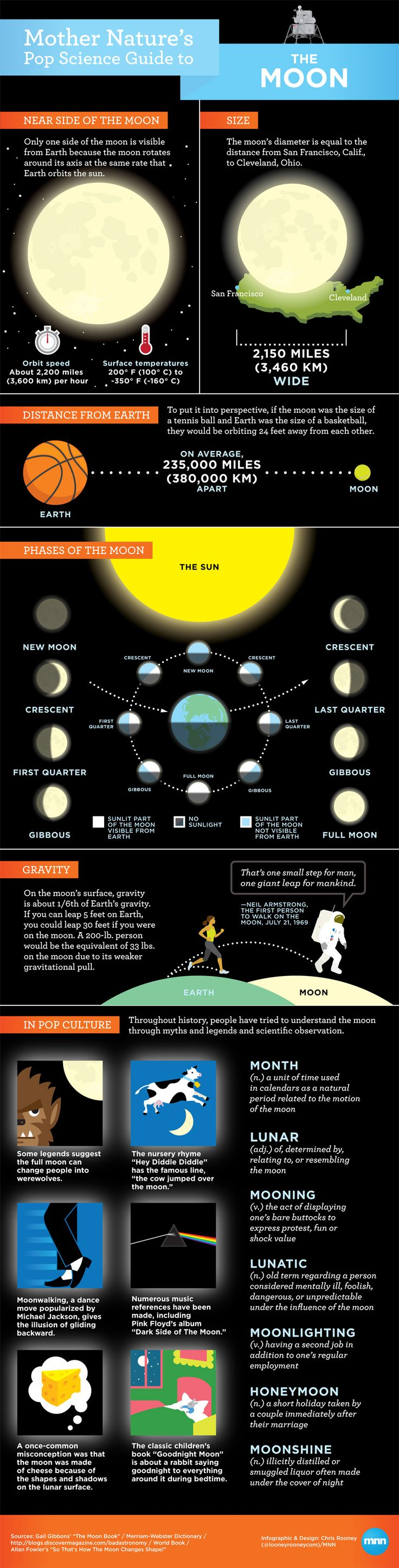 "Moon infographic. Even references ""Good Night Moon"", the last book we read to our son each night. :)"
