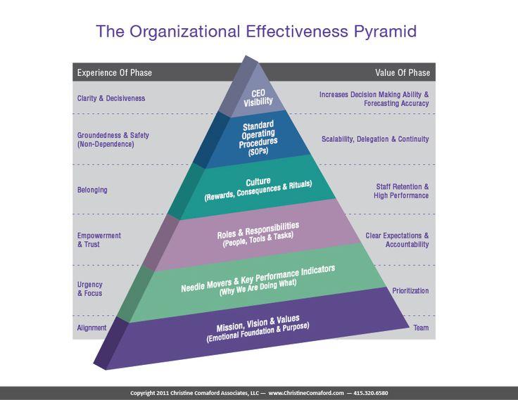 Organizational Effectiveness Pyramid
