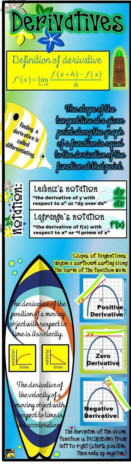 Derivatives Infographic - great study guide for main ideas and definition of derivative