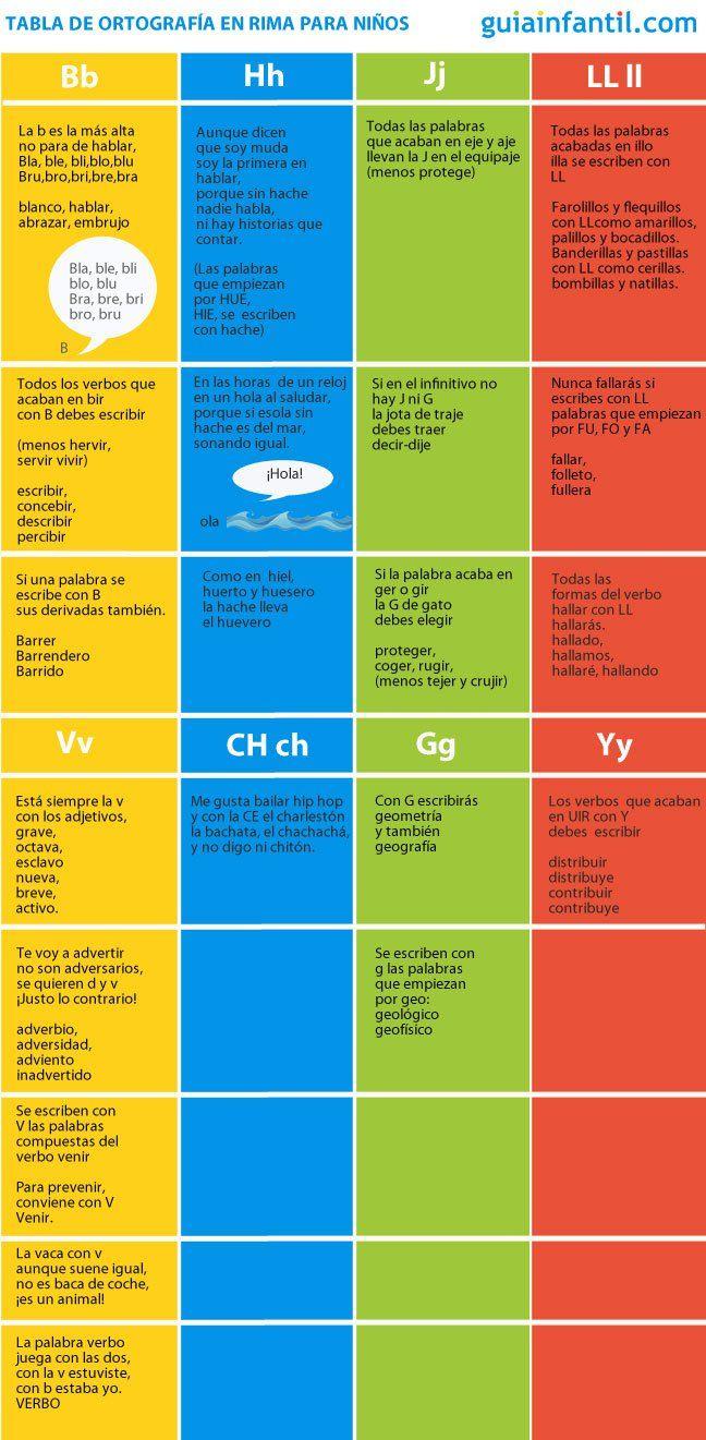 Tabla ortográfica para niños