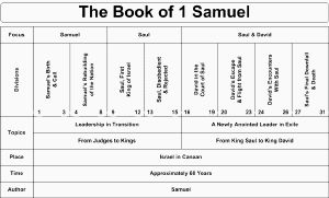 Swartzentrover.com | Book Chart - Charts of the Books of the Bible