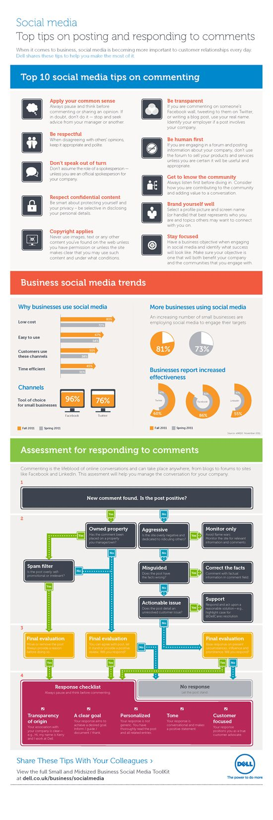 10 social media tips when commenting and responding to customers online.    Take a look at almost any survey about social media and how businesses use it, there's one clear constant – not only is business use increasing, but also the need for helping business employees  understand how to use social media is increasing. Rewards for doing this well and risks if mistakes are made, are very real.