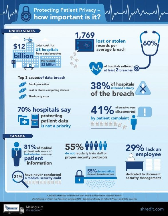 How Important is Protecting #Patient Privacy? #Infographic for #hcsm #hcmktg