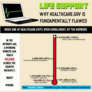 Healthcare.gov is Fundamentally Flawed