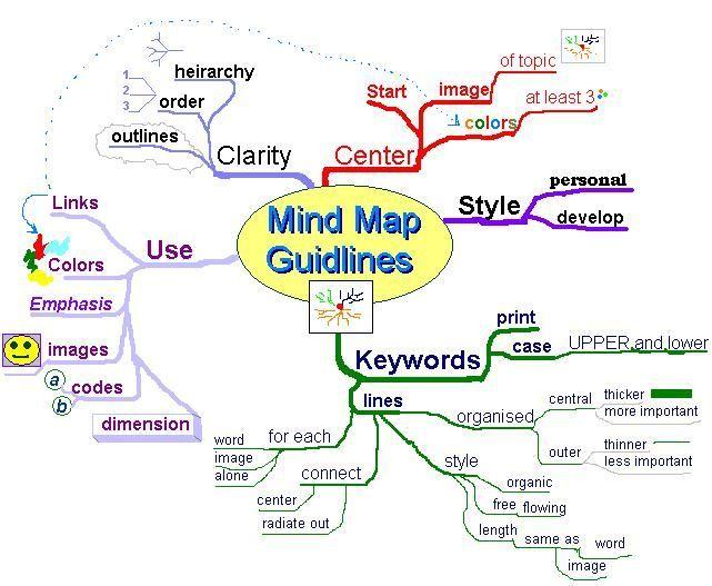 Mind-Mapping zum Erfolg - Schule, Studium und Beruf. So geht's!