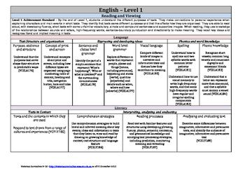 Victorian Curriculum F-10 - Level 1 - EnglishThis is a collaboration from the Scope and Sequence and the Victorian Curriculum. This is for education purposes only and not for personal gain.